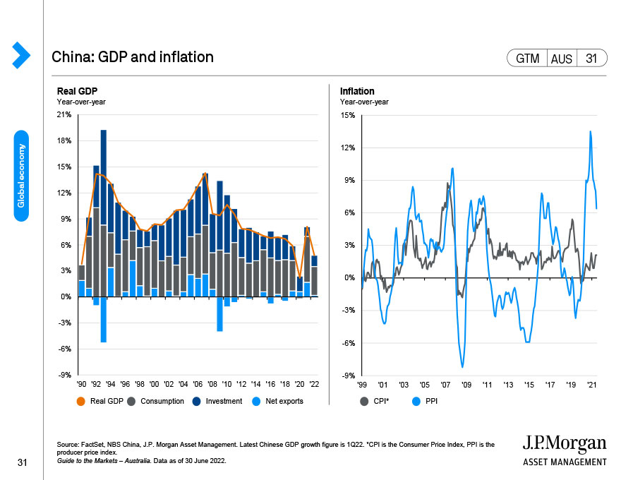 China: Financial dynamics