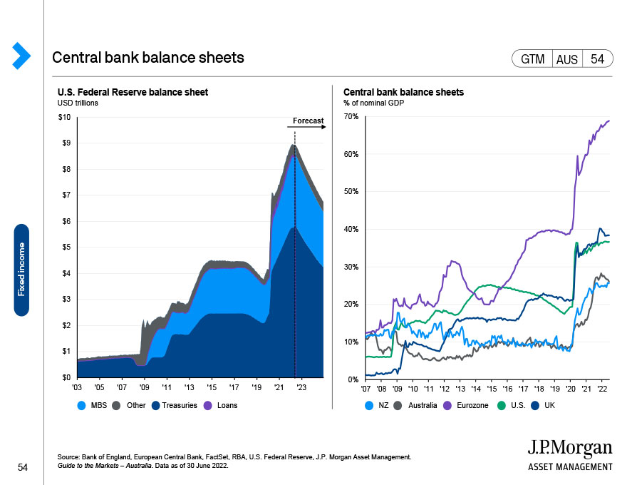 Fixed income yields