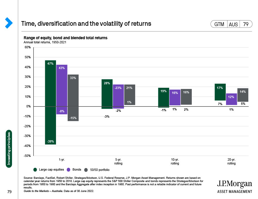 Sustainable investment strategies
