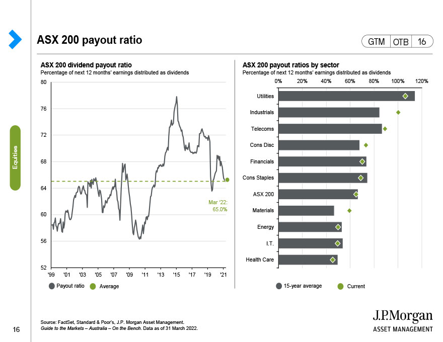 ASX 200 payout ratio