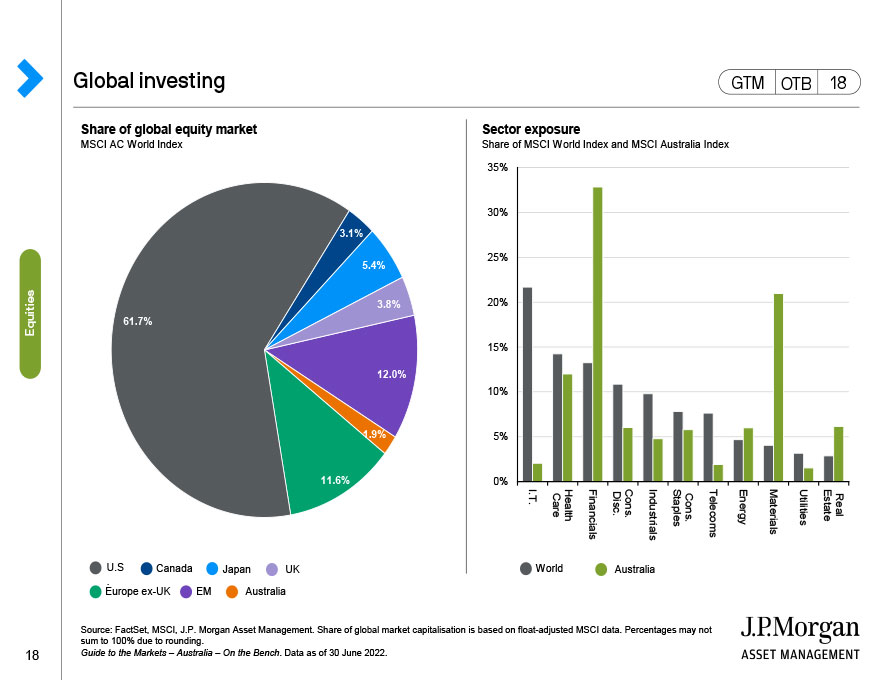 Emerging market equity composition