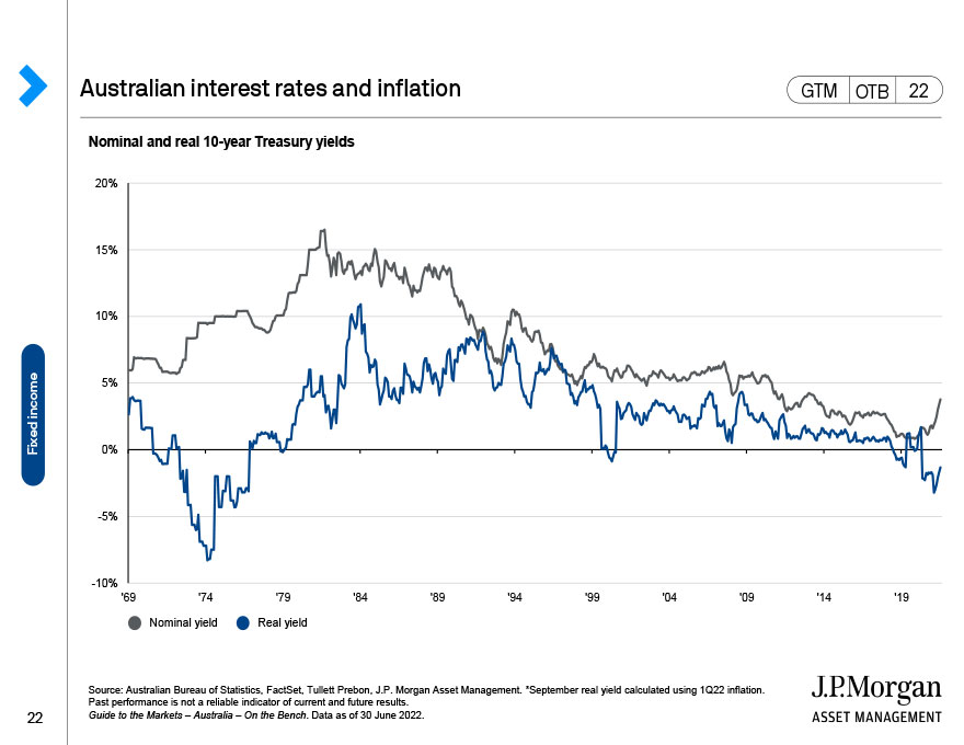 Australian BBSW interest rates