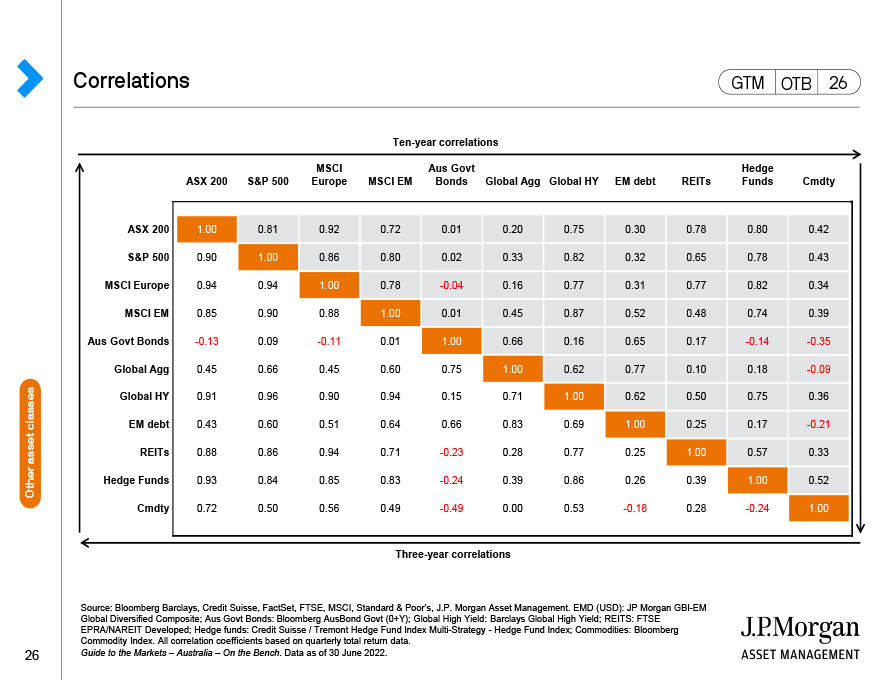 U.S.: Real yields
