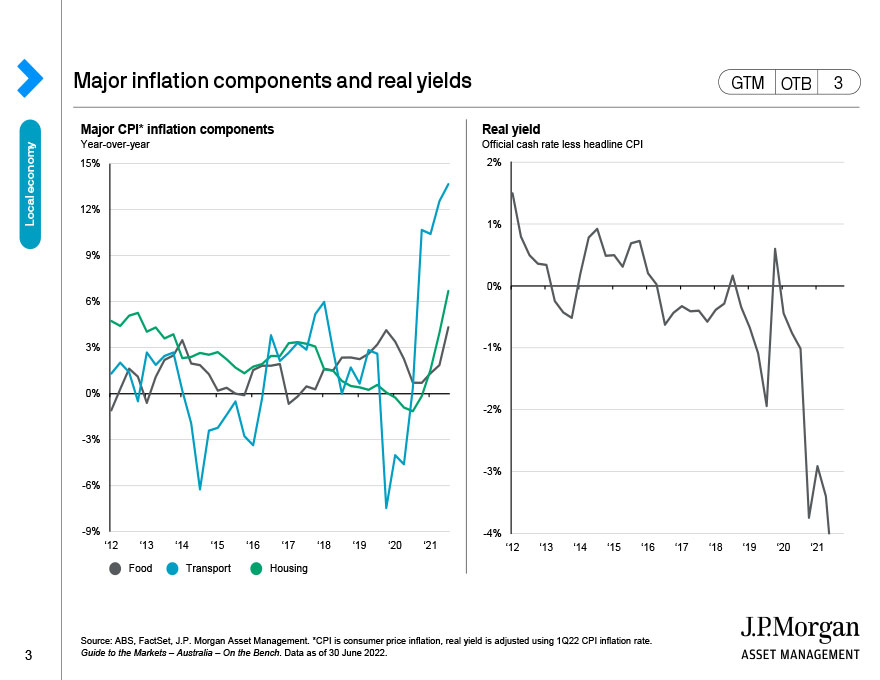 Major inflation components and real yields
