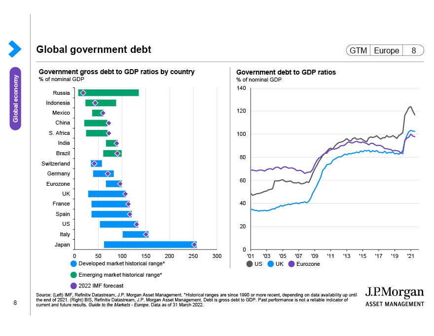 Global government debt