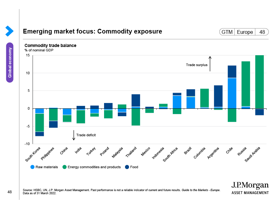 Global earnings expectations and equity valuations