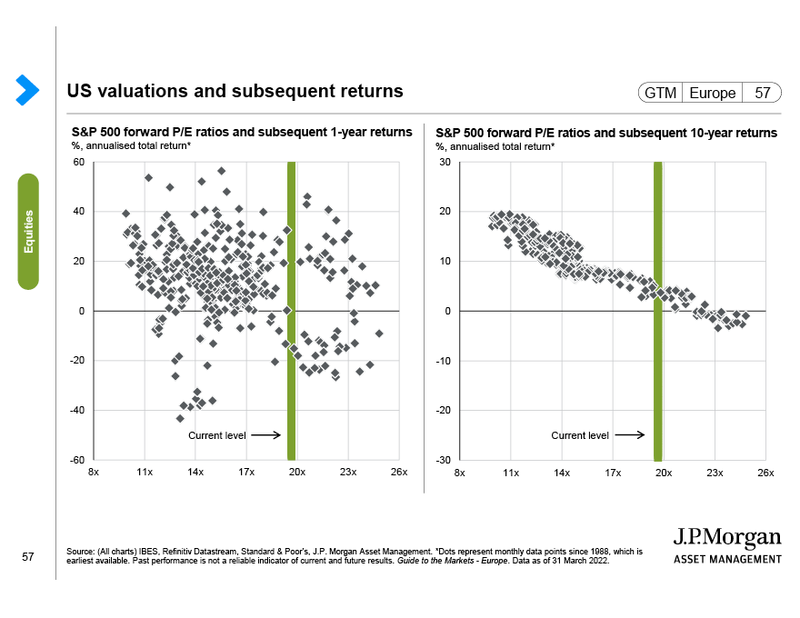 US bull and bear markets