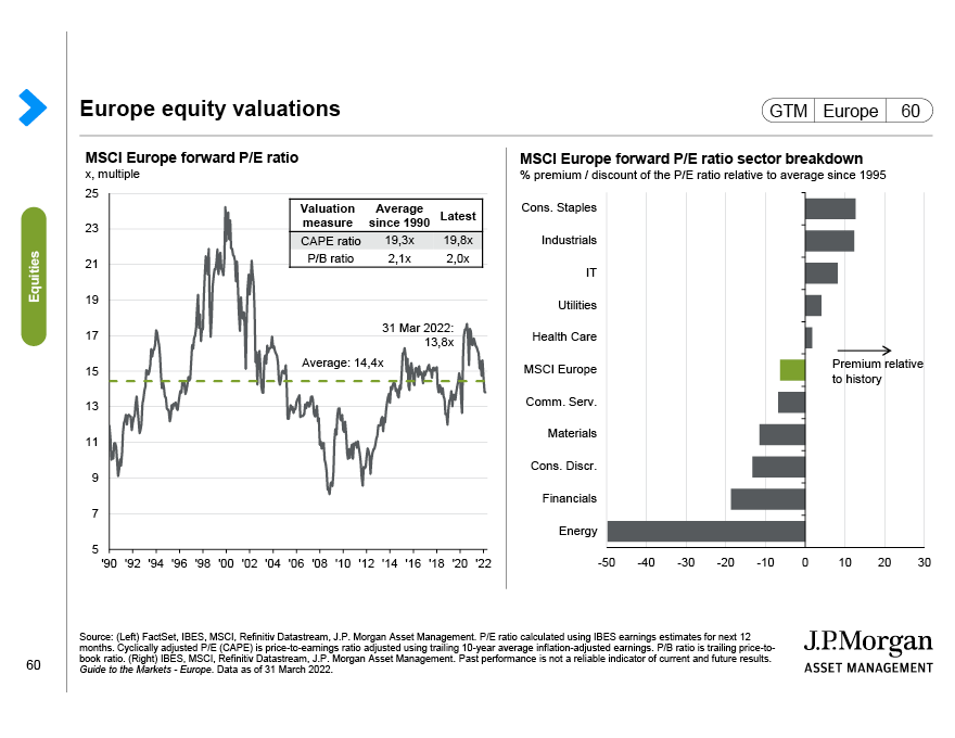 Europe large, mid and small capitalisation equities