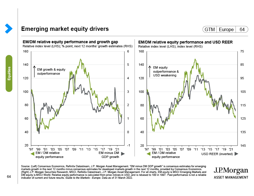Emerging market equity drivers
