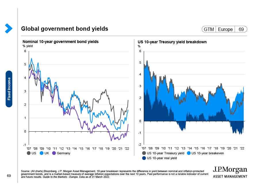 Global government bond yields