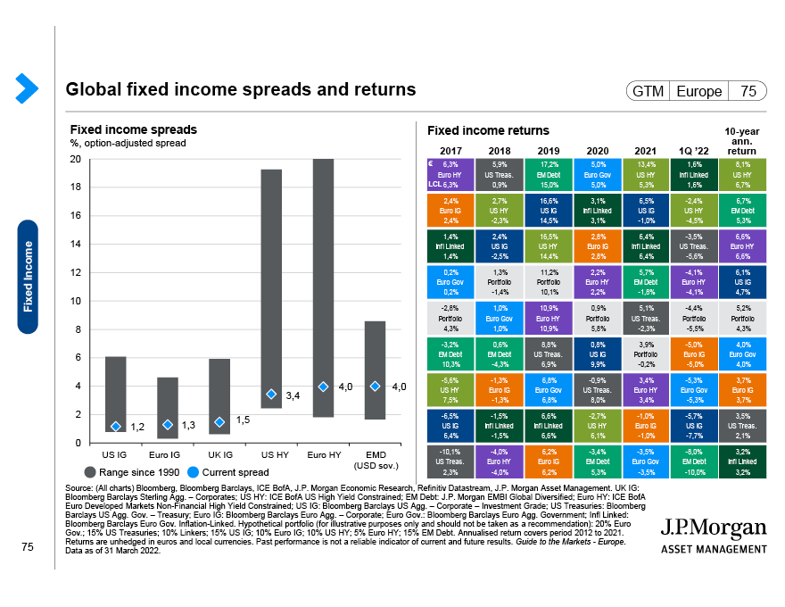 Global fixed income spreads and returns