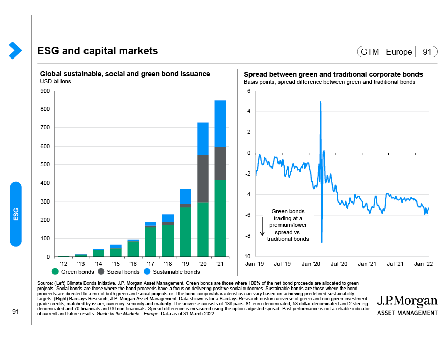 Long-term asset returns