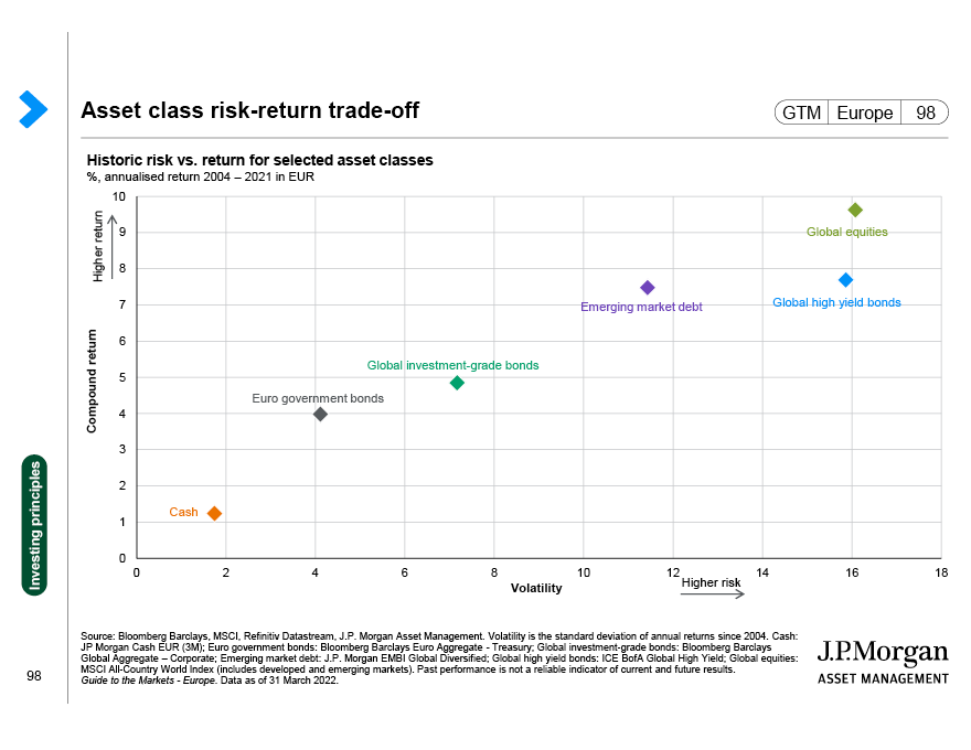 J.P. Morgan Asset Management: Risks and disclosures