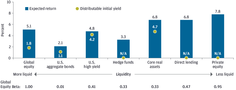 EXHIBIT 6: TRADE-OFFS IN ILLIQUID ASSET INVESTING