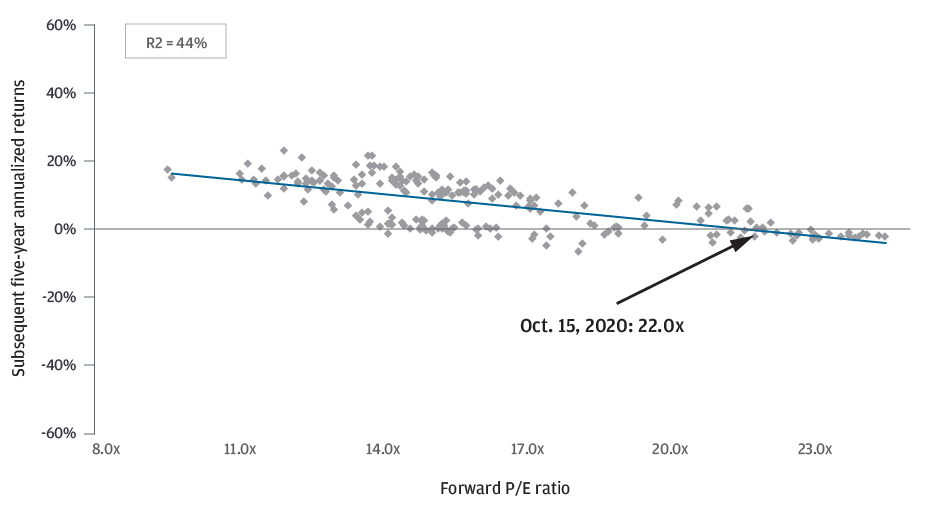 EXHIBIT 1A: Forward p/e and subsequent five-year annualized returns