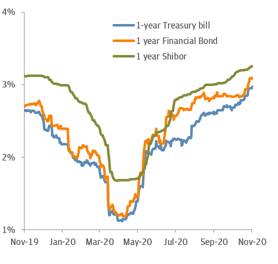 FIGURE 4: SHORT-TERM YIELDS IN CHINA